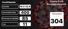 Տեղեկատվություն Վայոց ձորի մարզում արձանագրված նոր տիպի կորոնավիրուսային հիվանդության (COVID 19) դեպքերի վերաբերյալ