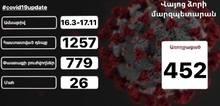 Տեղեկատվություն Վայոց ձորի մարզում արձանագրված նոր տիպի կորոնավիրուսային հիվանդության (COVID19) դեպքերի վերաբերյալ